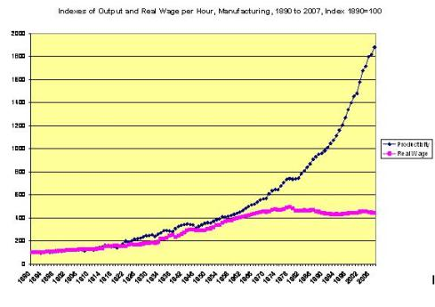 wolff_real_wages