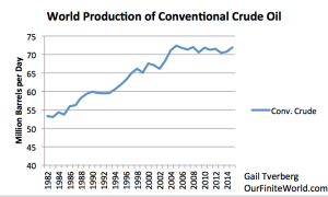 world-production-of-conventional-crude-oil-to-2015